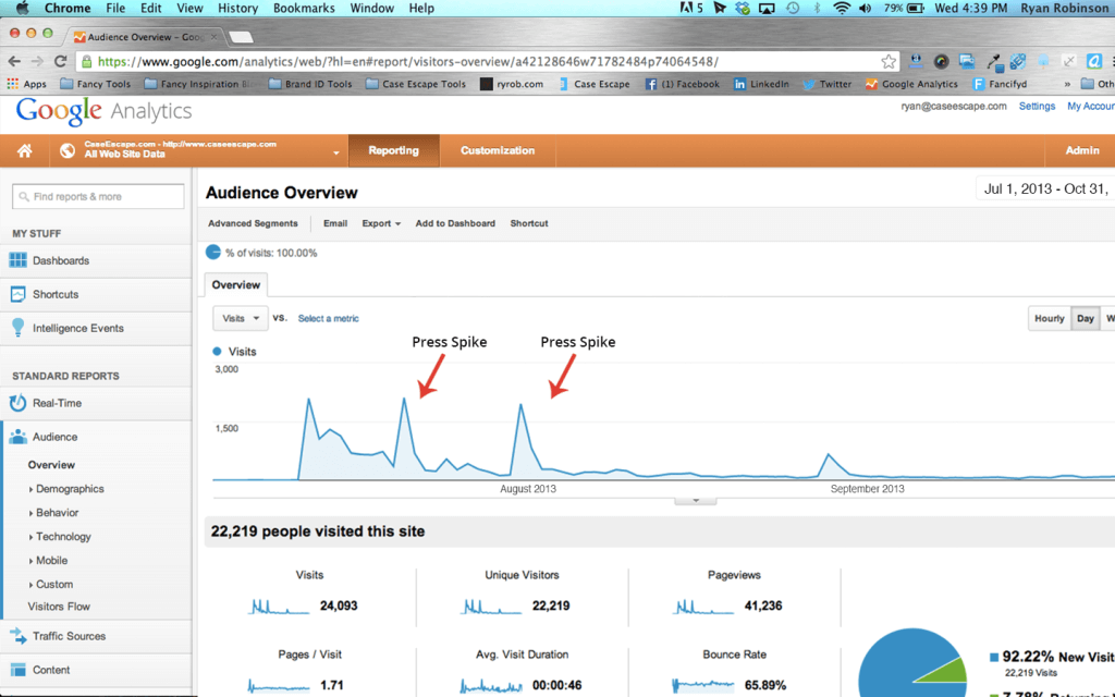 Google Analytics Press Spike for the iStash