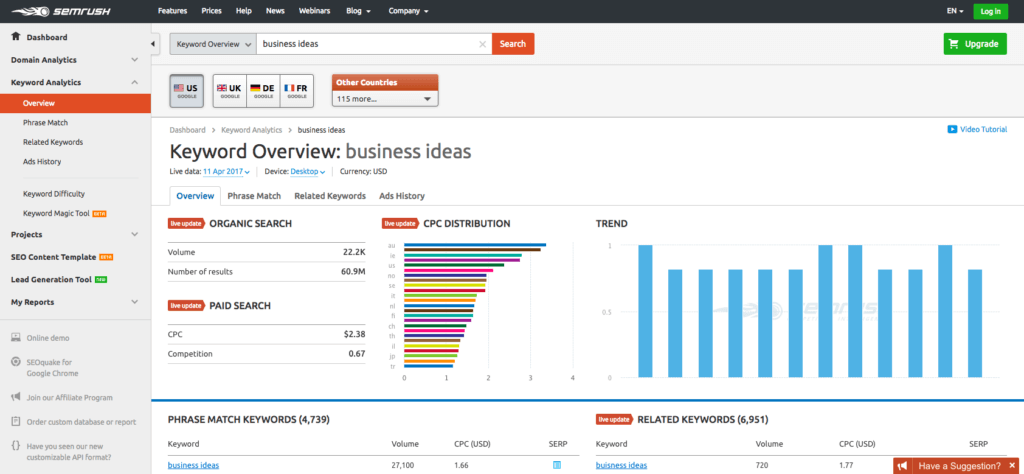best online business tools semrush