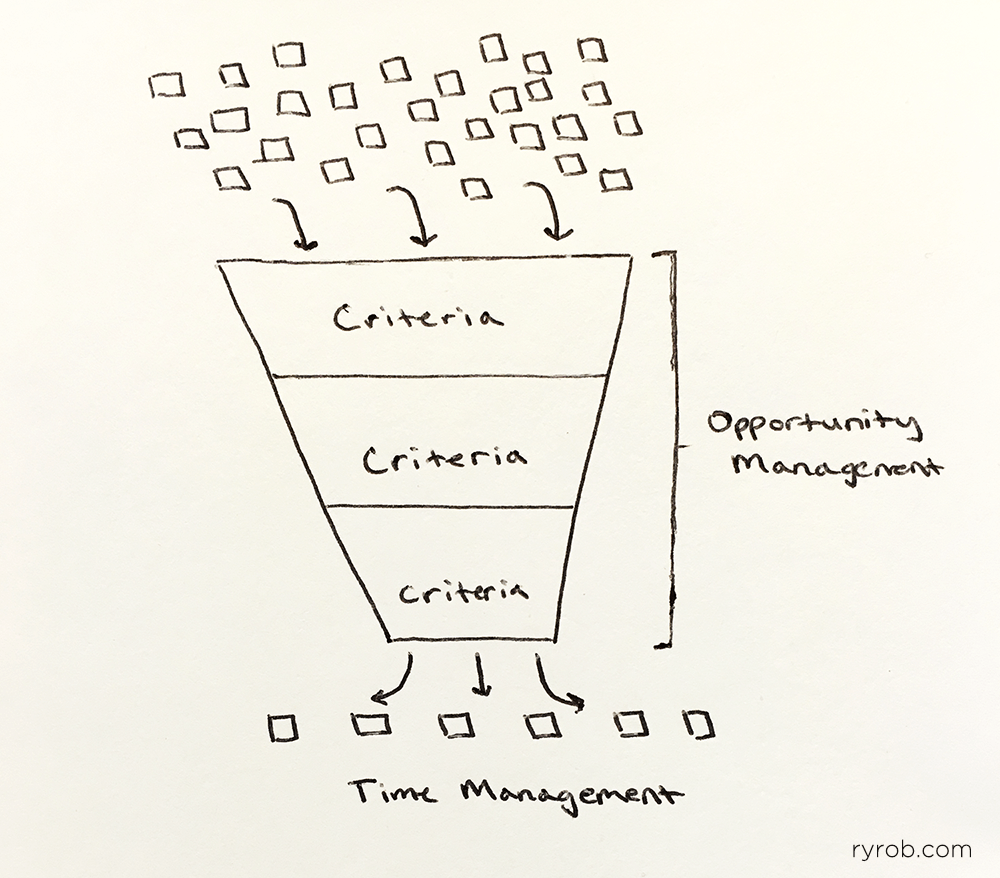 Opportunity-Management-Funnel-by-Ryan-Robinson-ryrob-dot-com