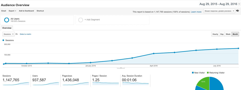 Freelance Content Marketer Ryan Robinson ryrob dot com Traffic Growth Aug 2015 to Aug 2016