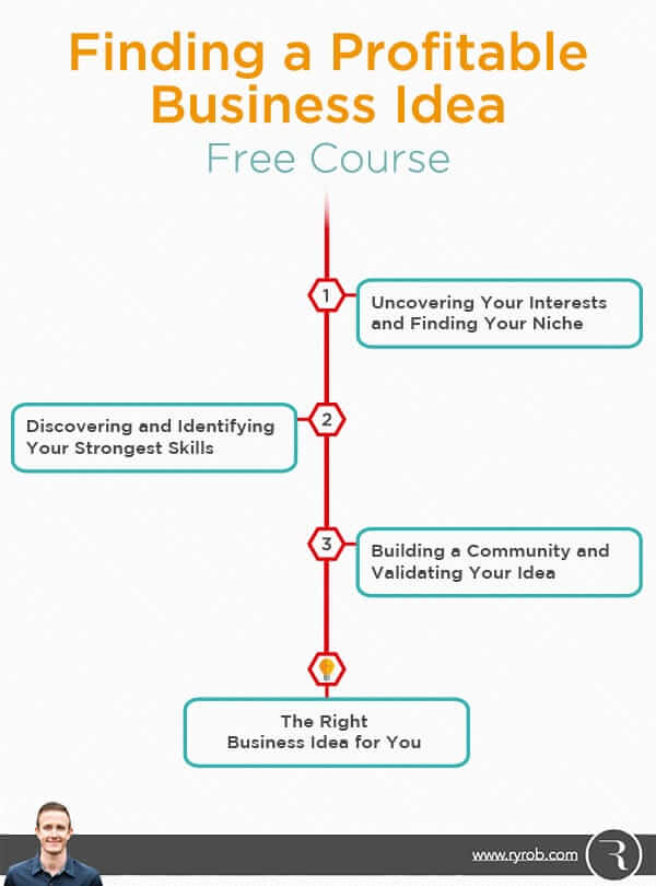 Find a profitable business idea free online course how for Finding a builder