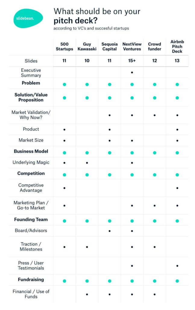 How to Pitch an Idea Checklist