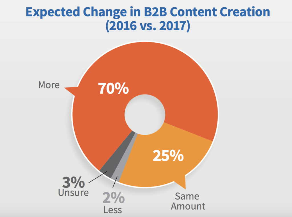Content Marketing Strategy is on the Rise in 2017 and into the future