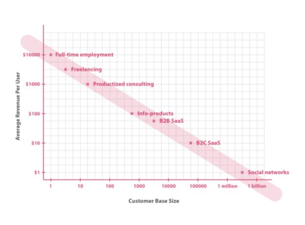Fund Side Hustle Idea - The Product Spectrum