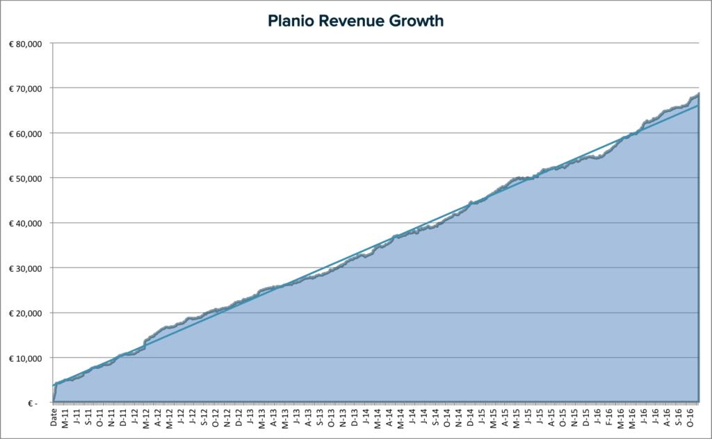 planio-revenue-growth-area-trendline