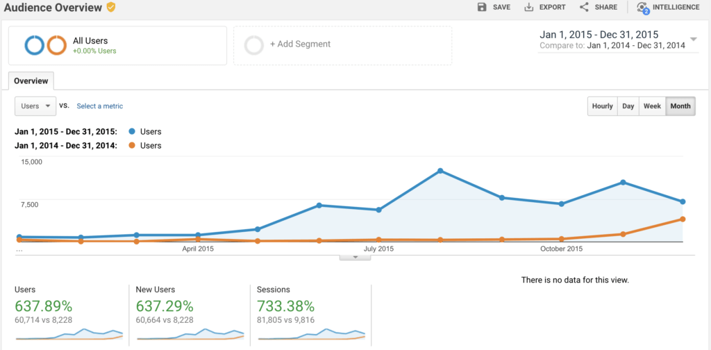 Screenshot of Google Analytics Traffic Year 1 vs Year 2 of Blogging to Illustrate the Time to Monetizing Your Blog
