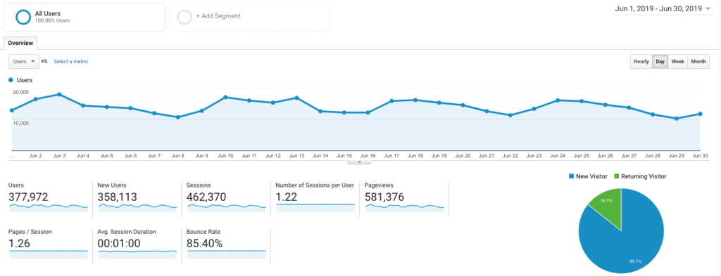 How I Made $54923 Blogging on the Side in June 2019 Google Analytics Screenshot Traffic