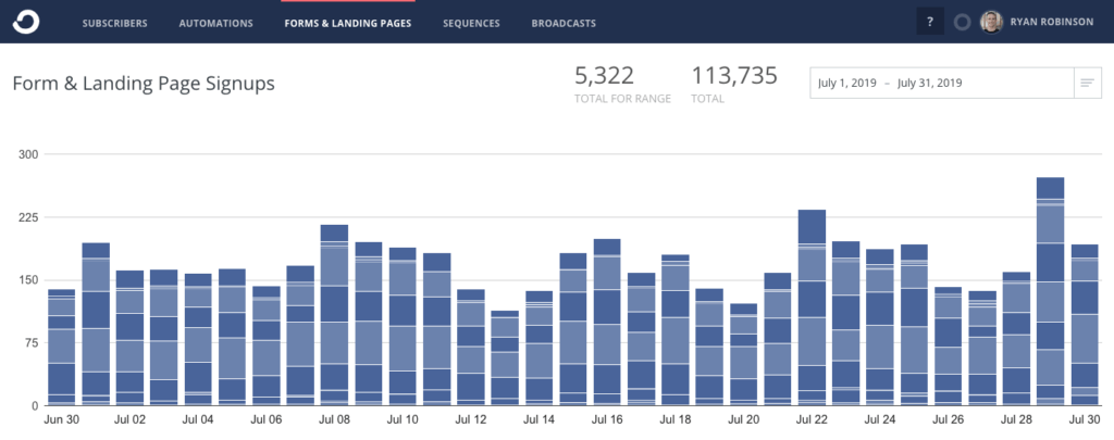 Ryan Robinson Blog Income Report July 2019 ConvertKit Email Subscribers