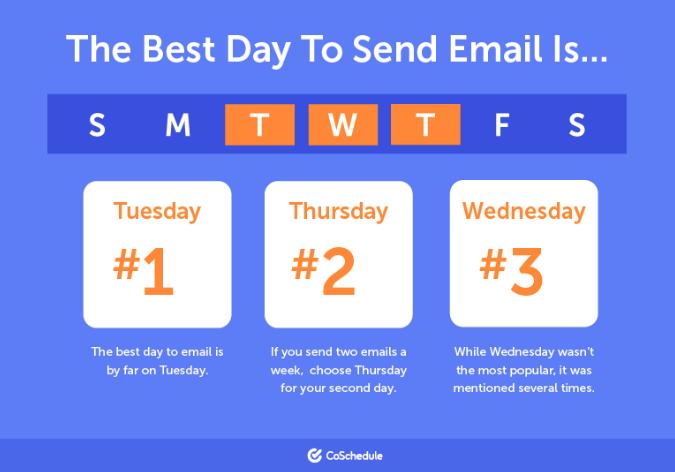Qual è il giorno migliore per inviare e-mail alla tua lista?  Email marketing per i blogger