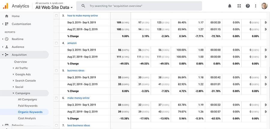 Termini di ricerca di Google Analytics per la ricerca di parole chiave Screenshot
