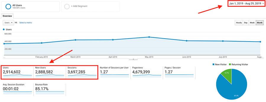 Come ho usato la ricerca di parole chiave per ottenere milioni di lettori di blog