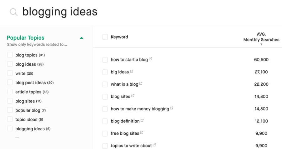 Long-Tail Ключавыя словы Умовы для вядзення блога Слоўнік