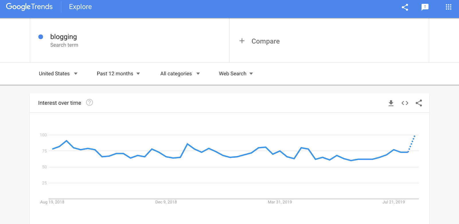 Schermata di Google Trends per Blogging Trend Line