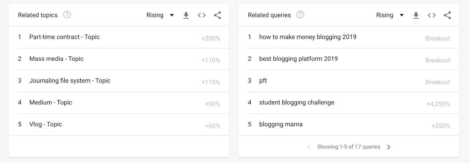 Argomenti di parole chiave correlate e query di ricerca per i blog in Google Trends