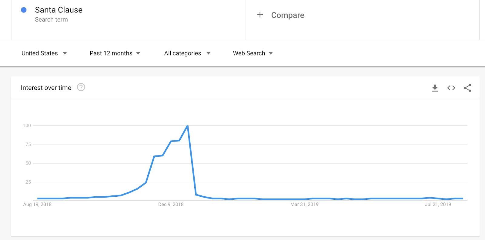Screenshot di Ricerca di parole chiave in Google Trends per Babbo Natale