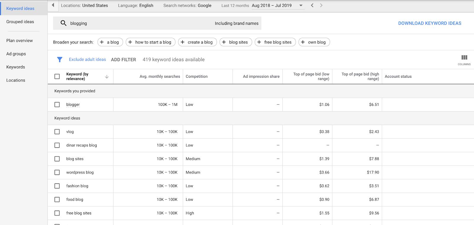 Schermata dei risultati di Google Keyword Planner sulla frase di blog durante la ricerca di parole chiave