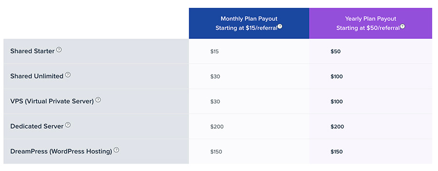Dreamhost Affiliate Program Payout Figures