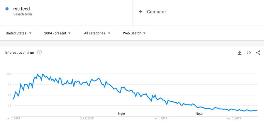 Che cos'è un feed RSS?  Schermata di Google Trends Analysis