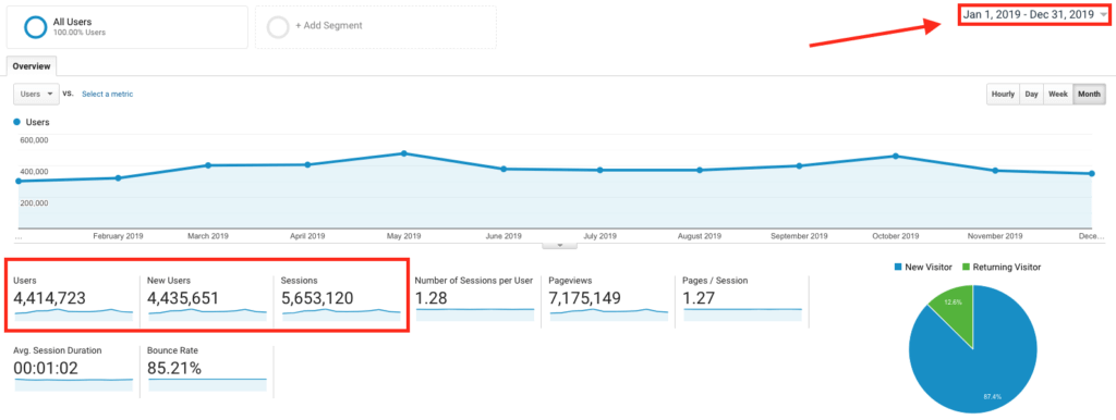 Blog Traffic Figures Schermata di Google Analytics (ryrob) e grafico di supporto