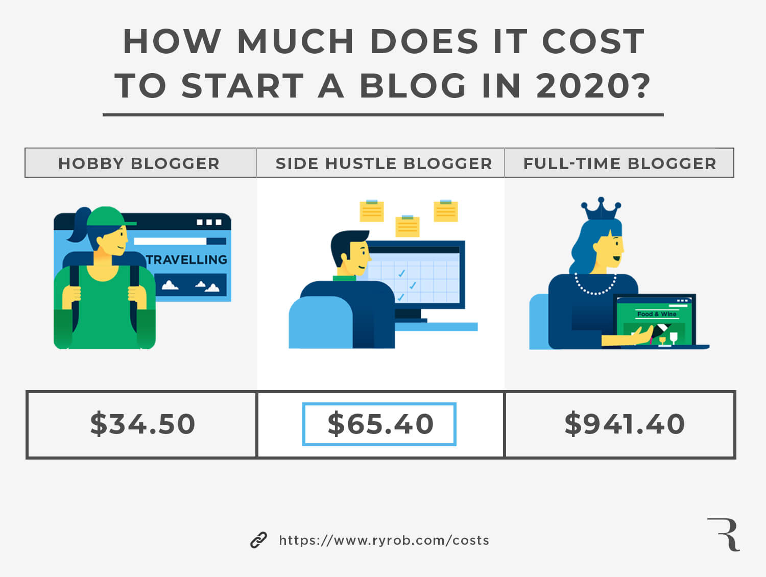 How much does it cost to start a blog this year? Infographic answer