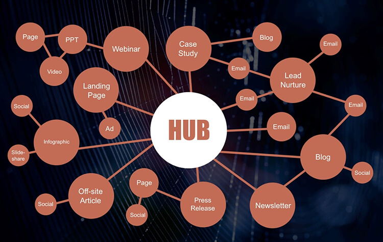 How to Develop a Content Ecosystem Graphic in Blogging