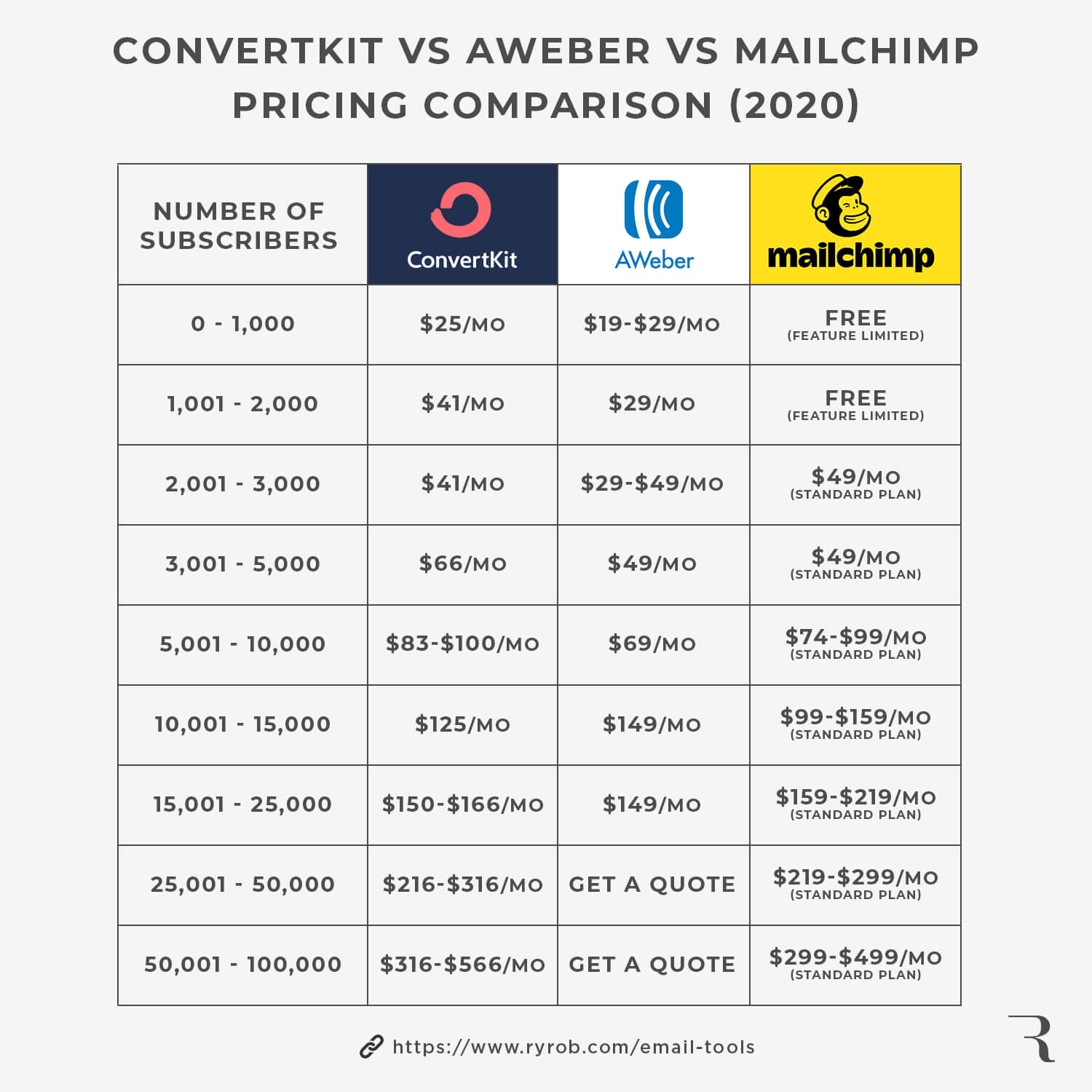 Price comparison table ConvertKit vs AWeber vs. Mailchimp (visual chart) 2020