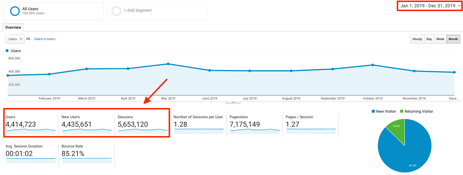 How to Make Money Blogging in 2020 (Ryan Robinson Google Analytics Screenshot of Full Year) Traffic Proof
