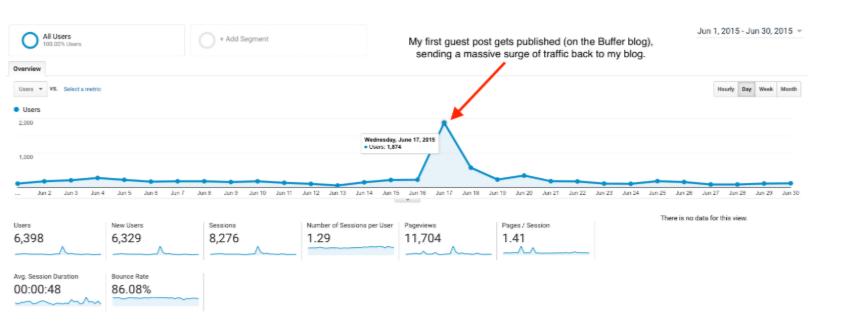 Grafico del traffico di Google Analytics di quando il mio primo post per gli ospiti è stato pubblicato come parte del mio Business Plan Blog