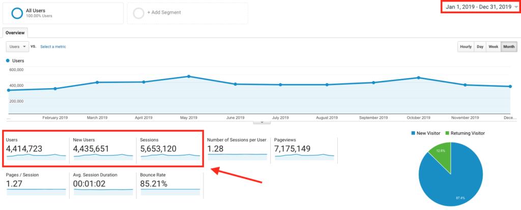 Google Analytics Screenshot How to Start a Travel Blog Proof of Traffic