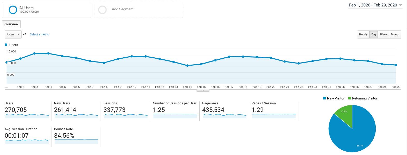 Ryan Robinson febbraio 2020 Blog Reddito sul blog Schermata di Google Analytics del traffico sul blog