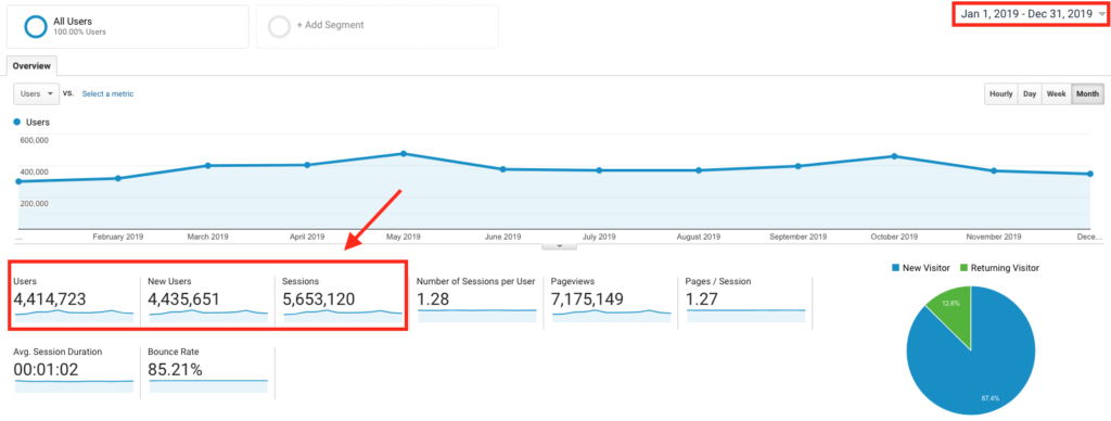 Google Analytics Screenshot Showing How to Promote Your Blog (Example of Traffic)