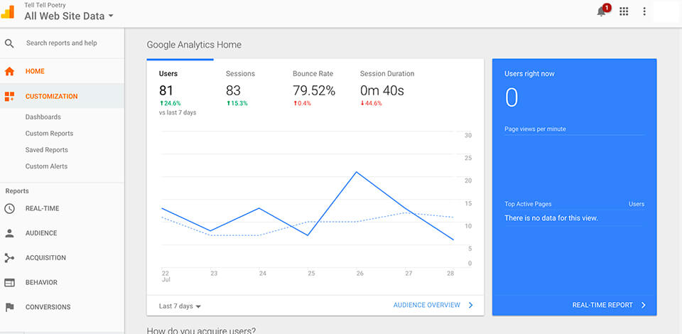 How to Use Google Analytics to Learn About Your Blog Readers