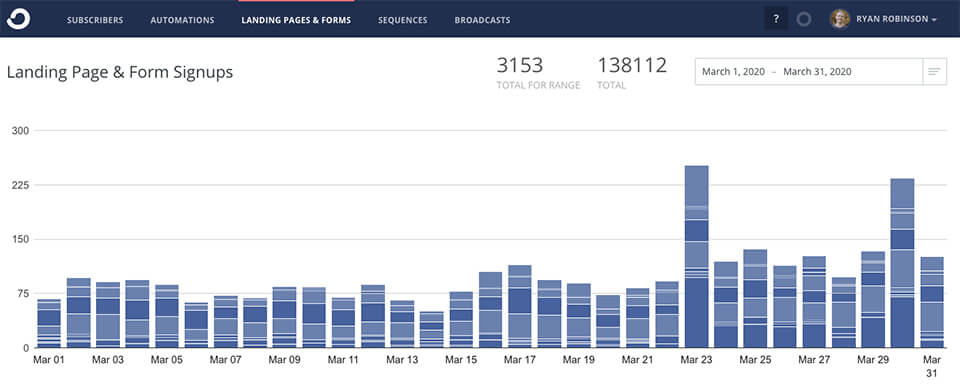Revenue report for the blog for March 2020 (Screenshot of the ConvertKit signatory panel via email) on ryrob