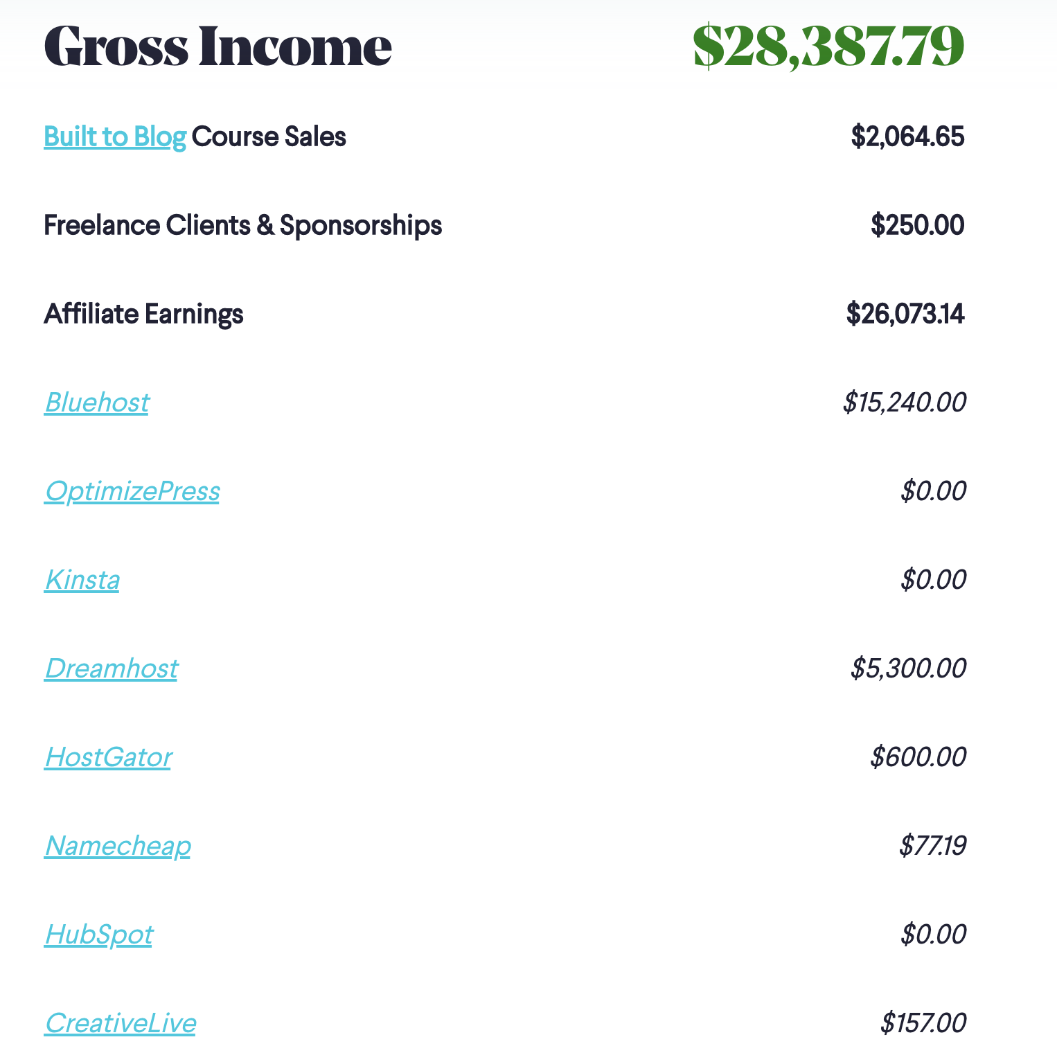 Capture d'écran du rapport sur les revenus du blog (revenus ryrob)