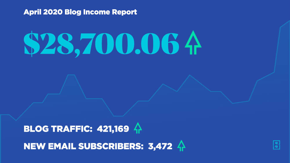April 2020 Blog Income Report - How Ryan Robinson Made $28,700 Blogging This Month