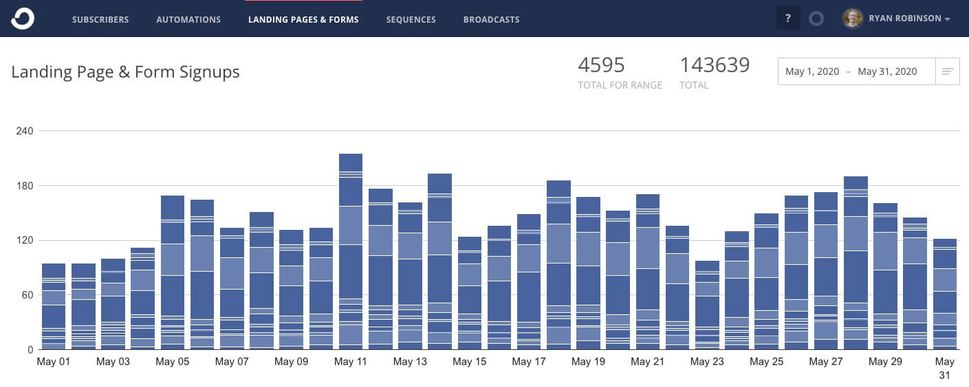 Revenue Report Blog Screenshot of subscriber growth chart by email (ryrob)