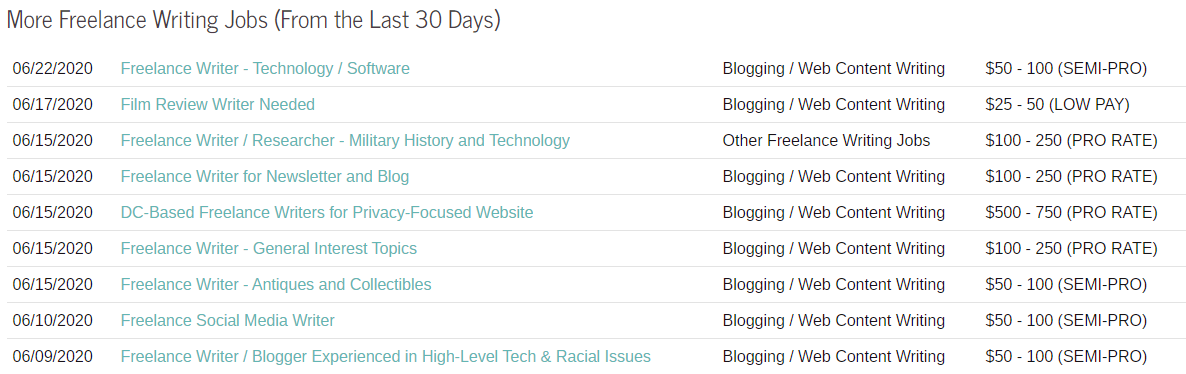 Sample Screenshot of Open Freelance Blogging Jobs and Writing Opportunities