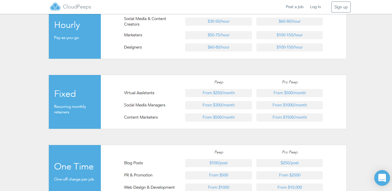 Screenshot of Cloudpeeps Blogging Job Rates and Payment Information