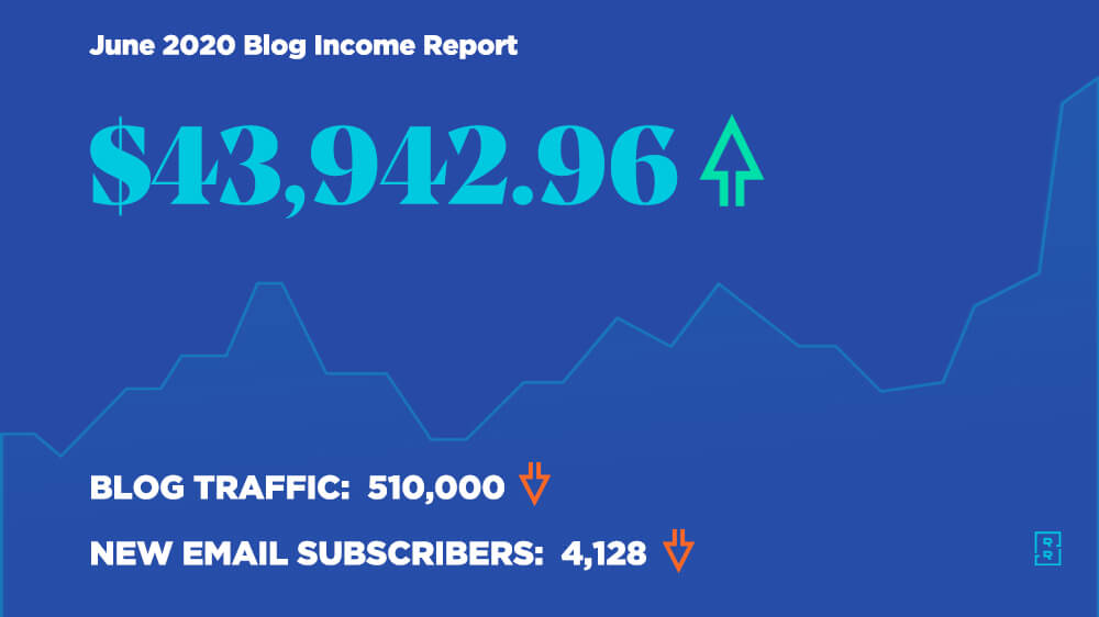 June 2020 Blog Income Report - How Ryan Robinson Made $43,942 Blogging This Month