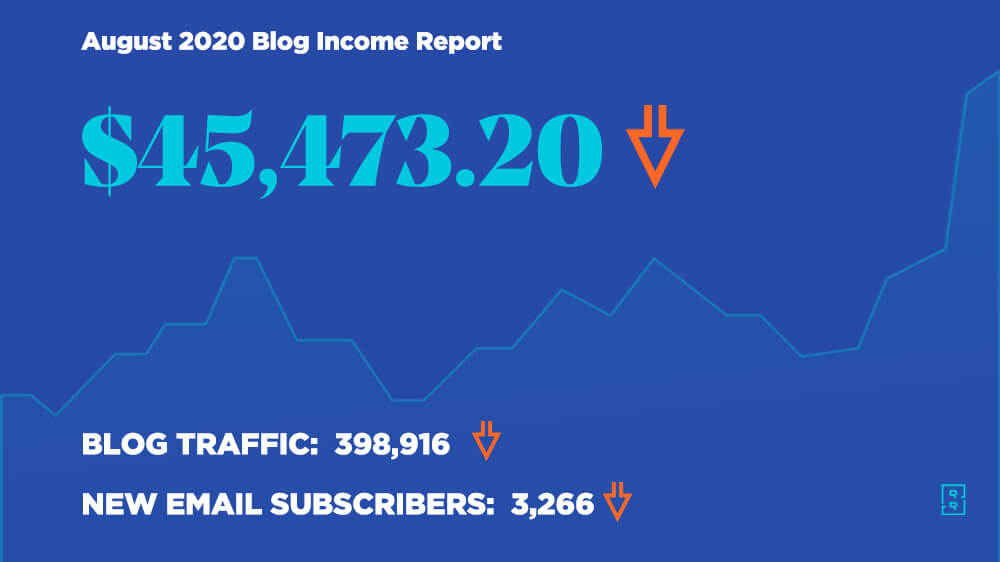 Blog Income Report August 2020 - How Ryan Robinson Made $45,437 Blogging This Month