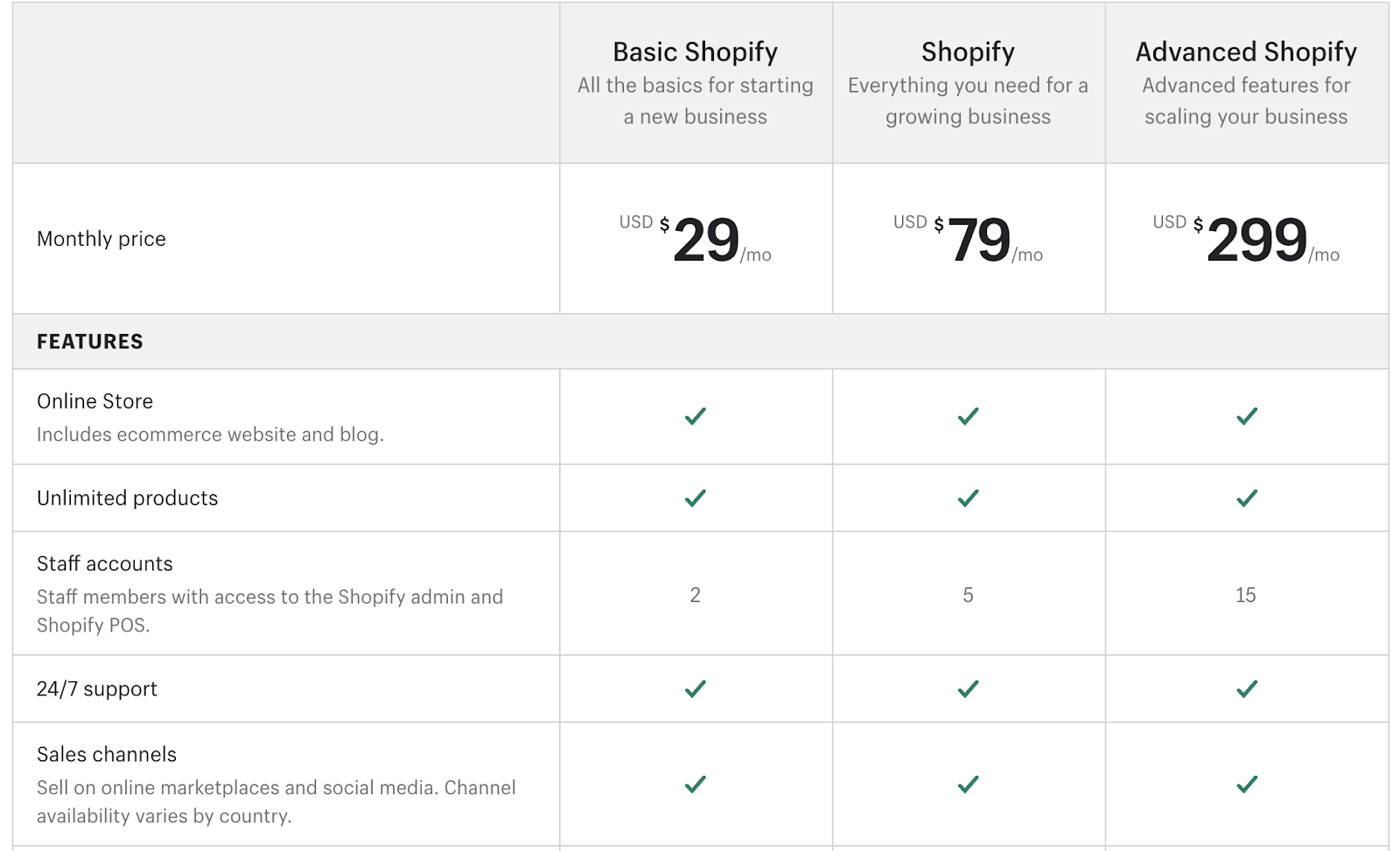 Shopify Online Store Builder Pricing Table (Screenshot)
