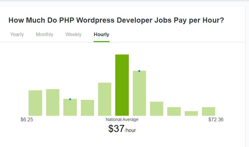 WordPress Developer Jobs Sites (Screenshot of Hourly Salary Figures) Data and Research