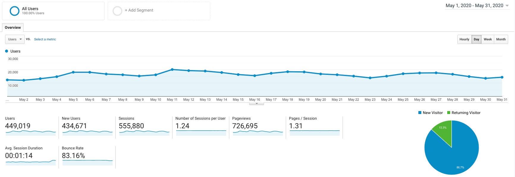 Google Analytics Screenshot (Interpreting Analytics to Market Your Blog Better)
