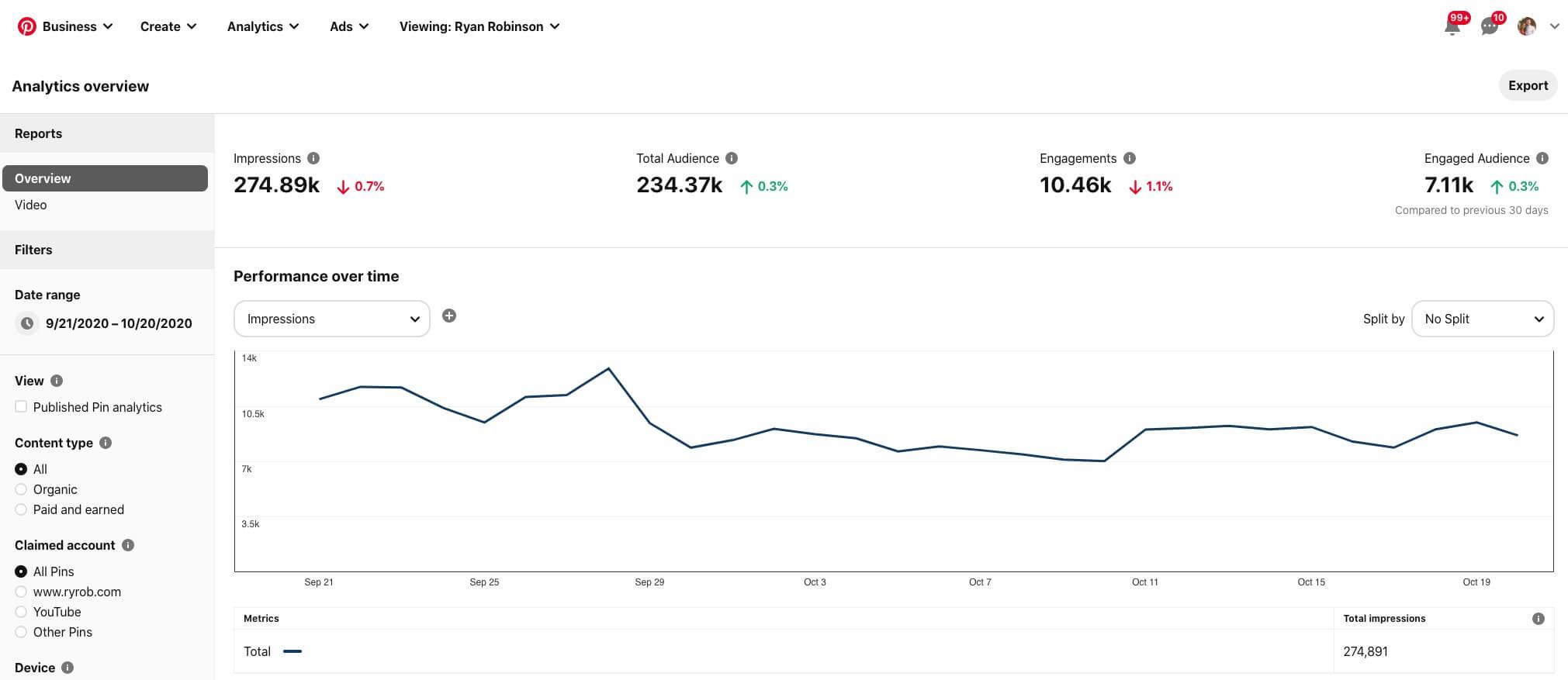 Pinterest Analytics Screenshot