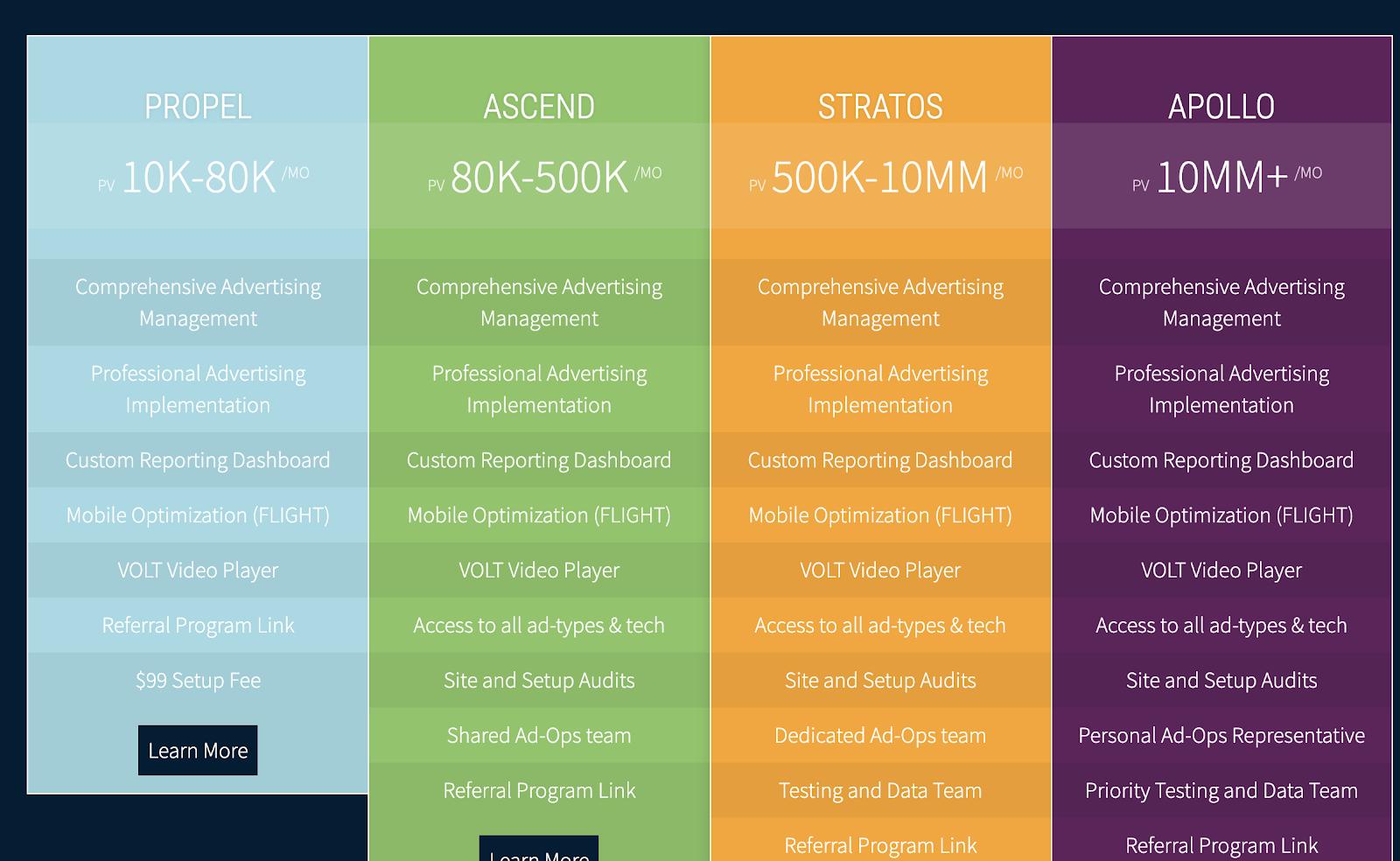 Monumetric Blog Advertising Network Program Tiers