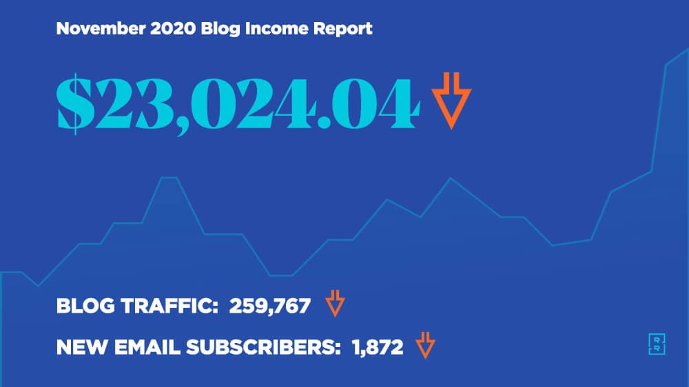 Blog Income Report November 2020 - How Ryan Robinson Made $23,026 Blogging This Month