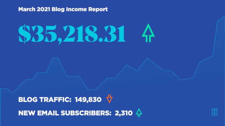 Blog Income Report March 2021 - How Ryan Robinson Made $35,218 Blogging This Month