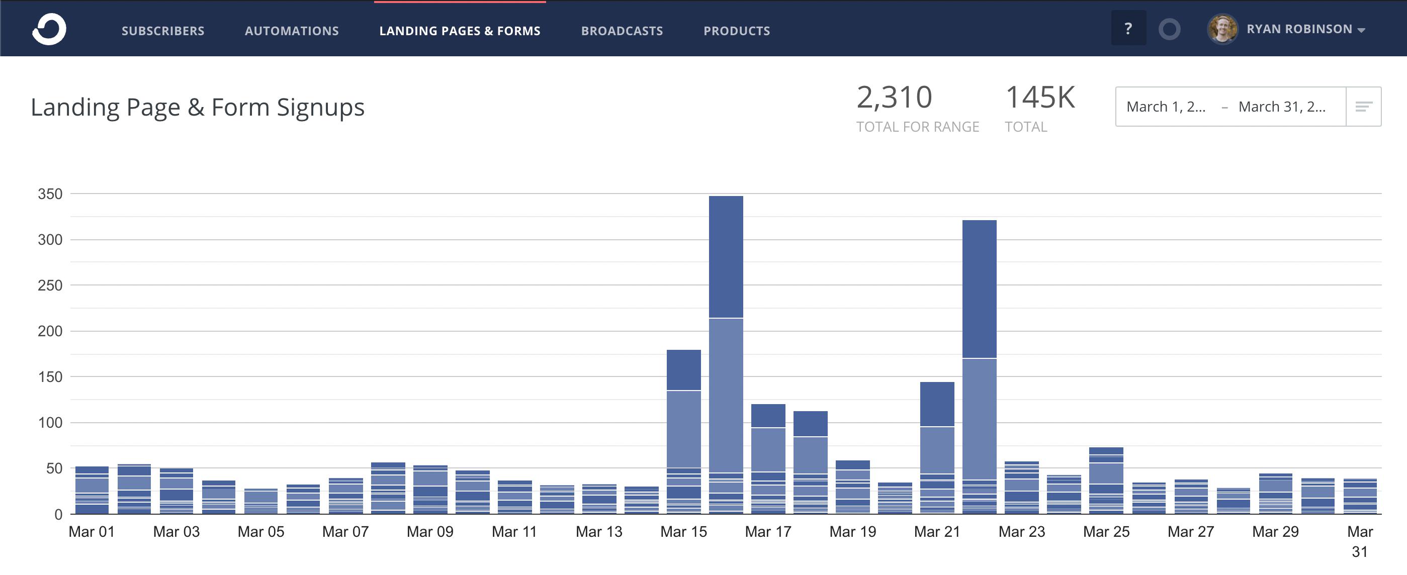 مارس 2021 ConvertKit Screenshot لمشتركي البريد الإلكتروني ryrob