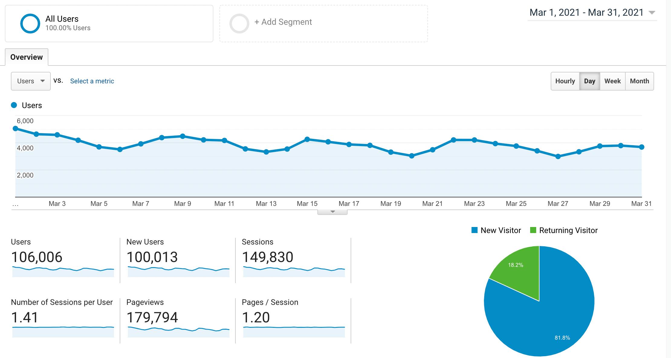 تقرير دخل مدونة ryrob لشهر مارس 2021 من Google Analytics